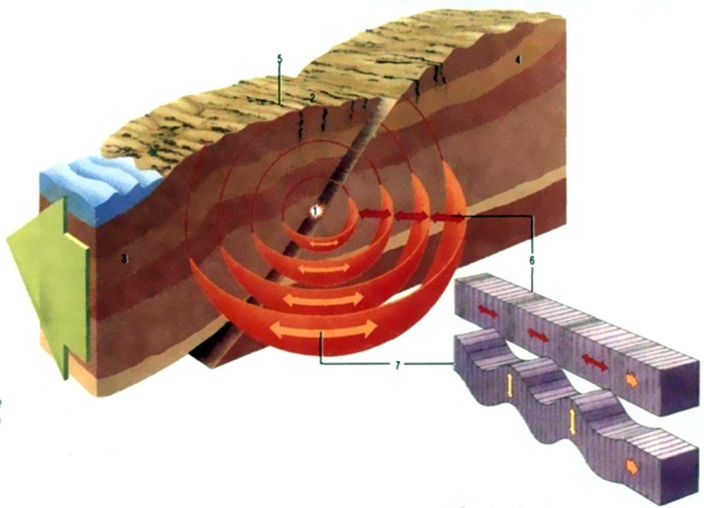 Схема происхождения землетрясения