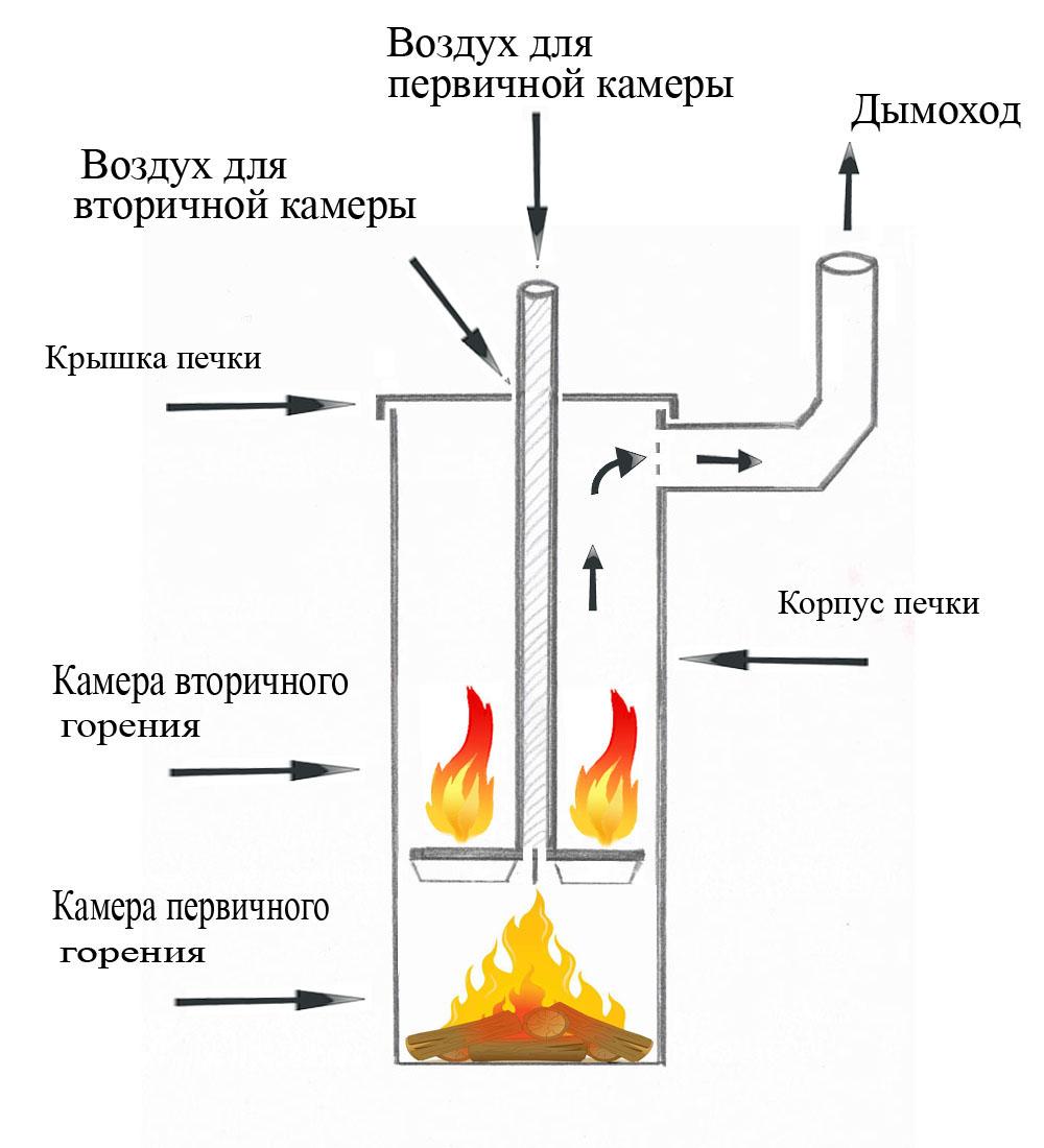 Печи длительного горения своими руками из газового
