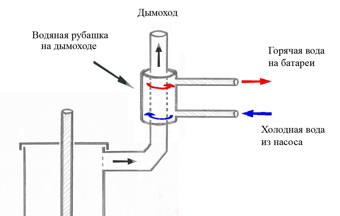 Бубафоня с водяным контуром своими руками
