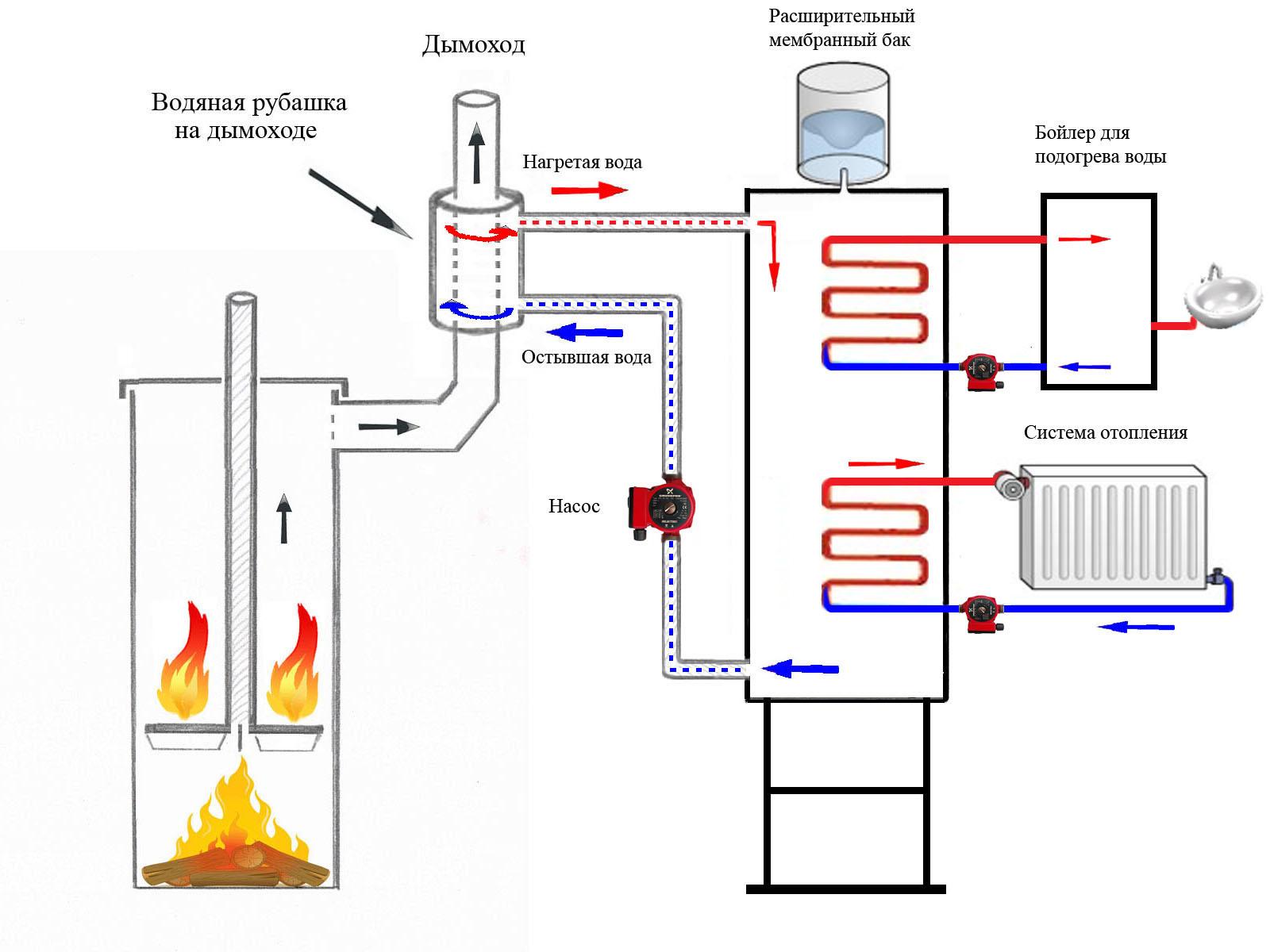 Как сделать своими руками печь с водяным отоплением