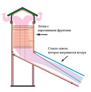 дегидратор схема