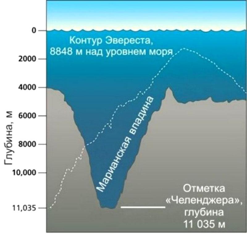 Сравнение с Эверестом