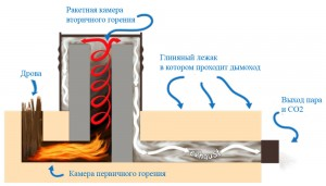 rocket-stoves-10